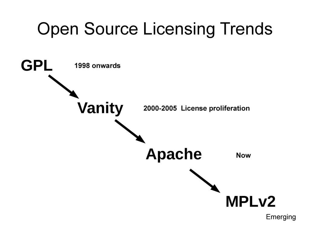 Open Source Licensing Trends GPL Apache MPLv2 V...