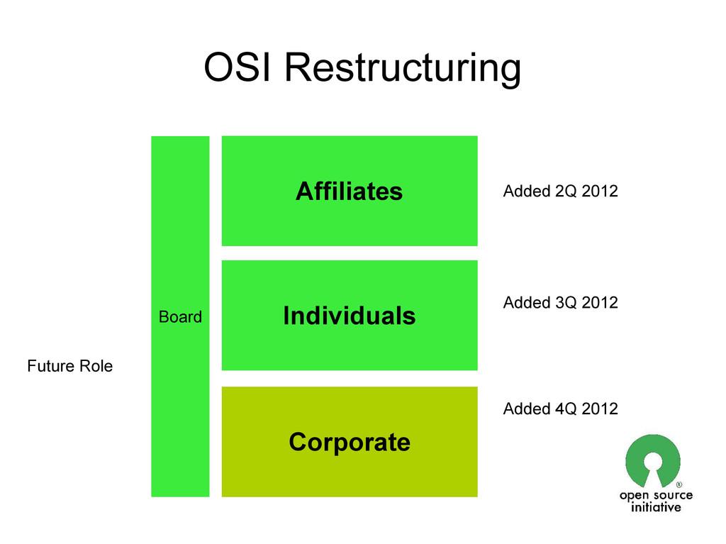 Affiliates Individuals Corporate Board OSI Rest...