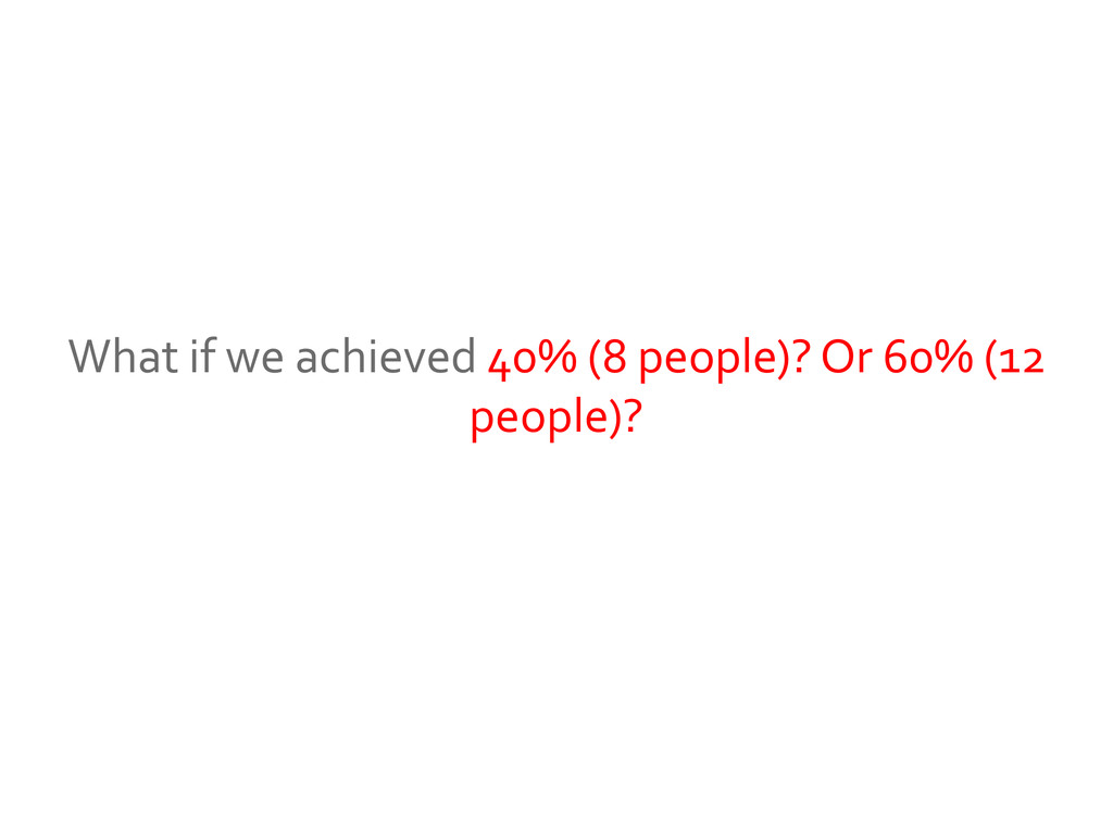 What if we achieved 40% (8 people)? Or 60% (12 ...
