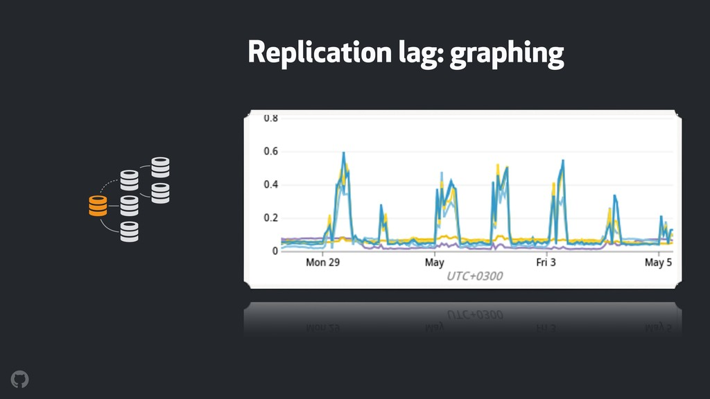 Replication lag: graphing ! ! ! ! ! !