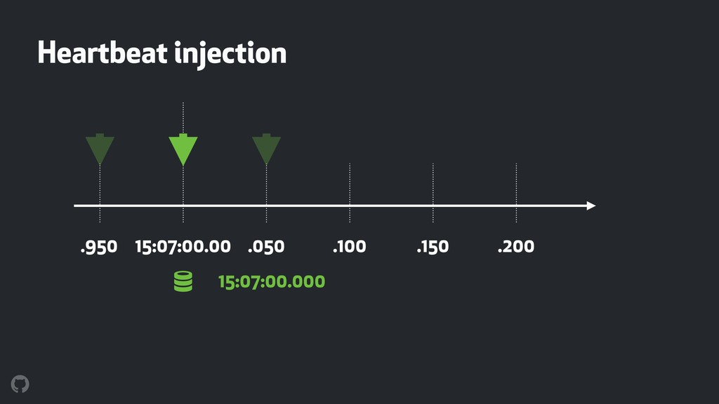 ! Heartbeat injection 15:07:00.00 .050 .100 .15...
