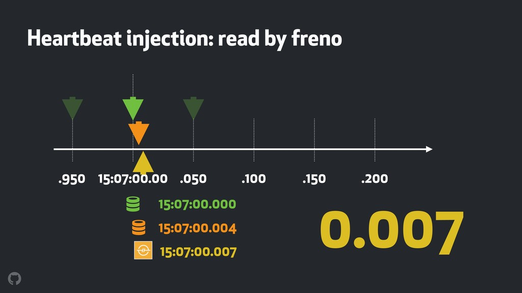 ! Heartbeat injection: read by freno 15:07:00.0...