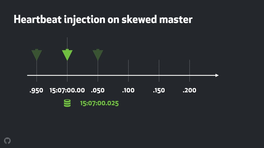 ! Heartbeat injection on skewed master 15:07:00...