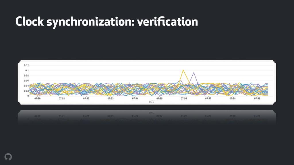 Clock synchronization: verification