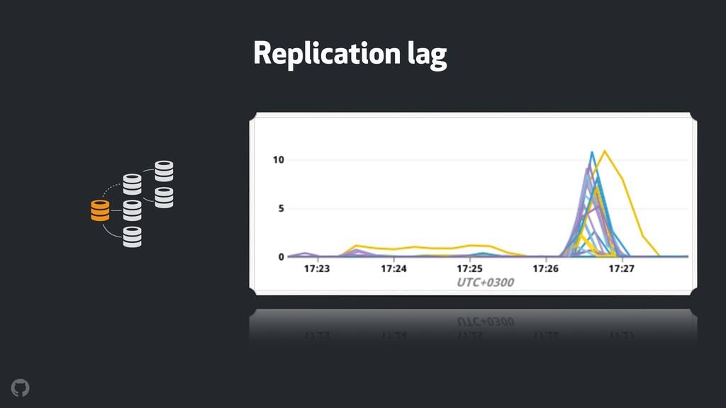 Replication lag ! ! ! ! ! !