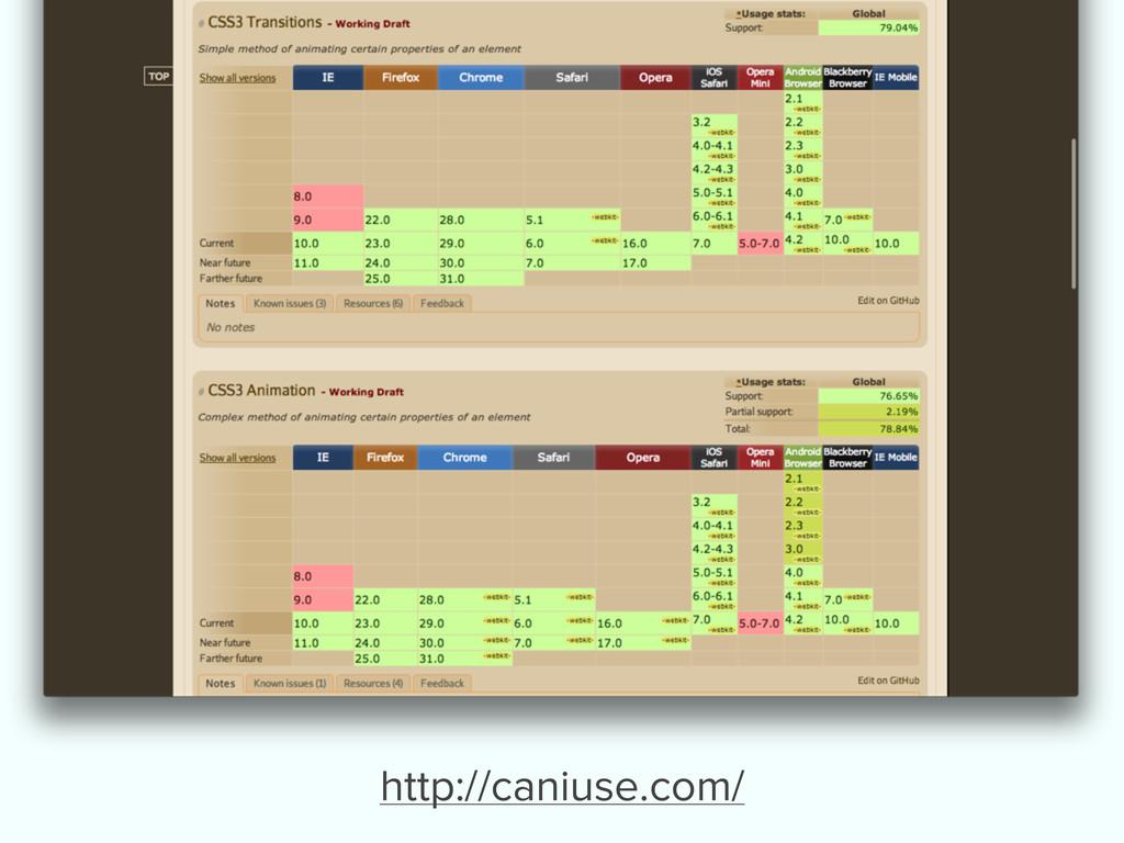 http://caniuse.com/