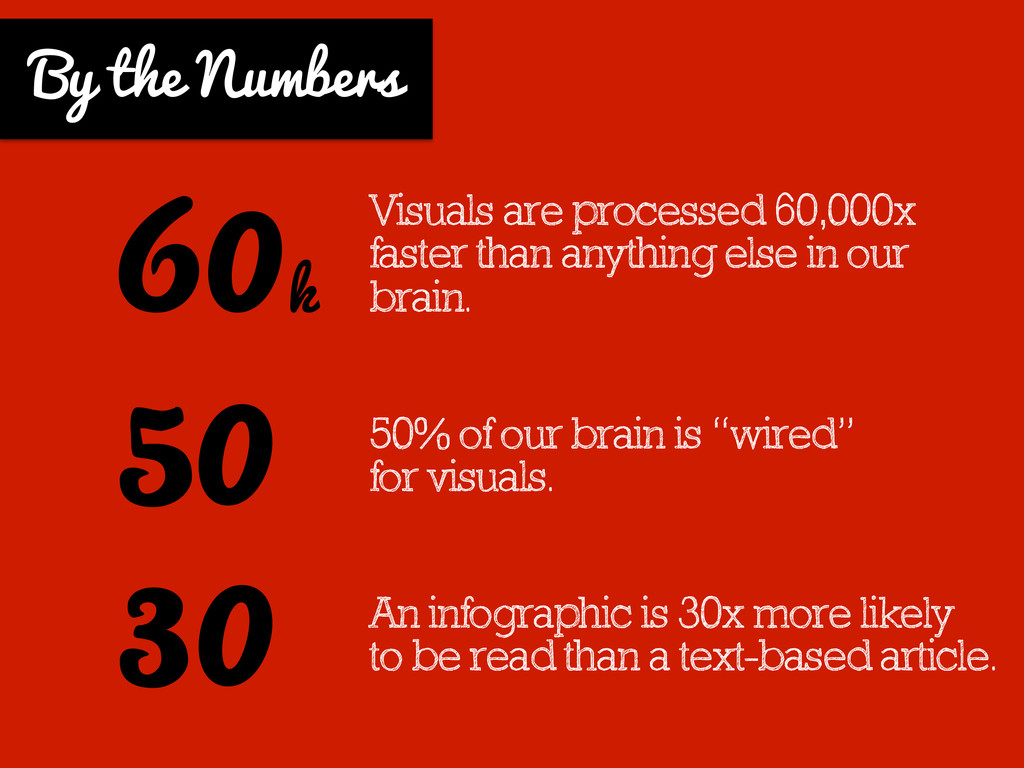 Visuals are processed 60,000x faster than anyth...