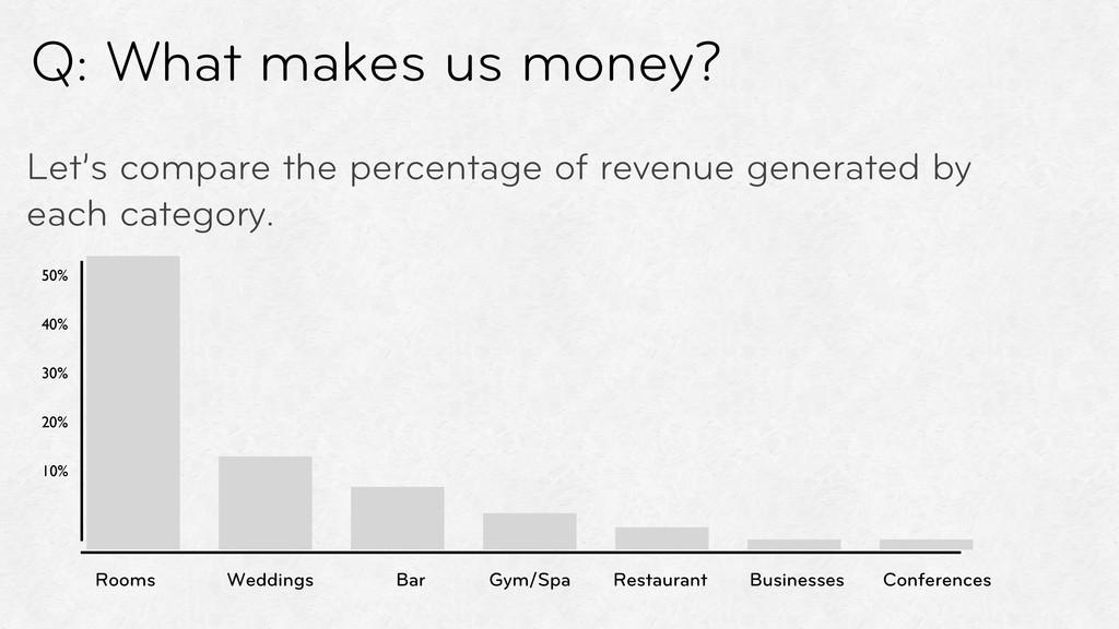 Q: What makes us money? Rooms Weddings Conferen...