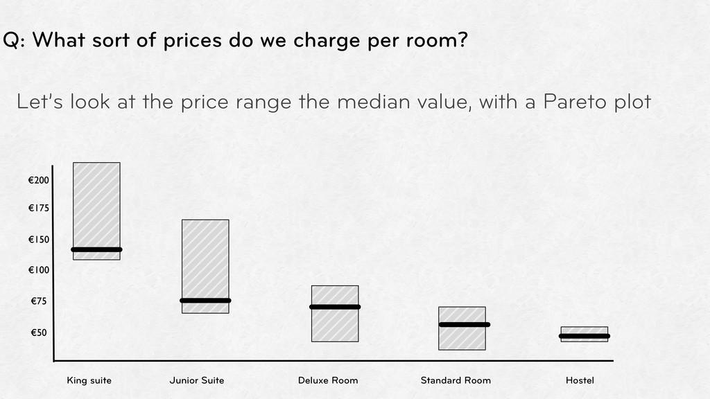 King suite Junior Suite Standard Room Hostel €5...