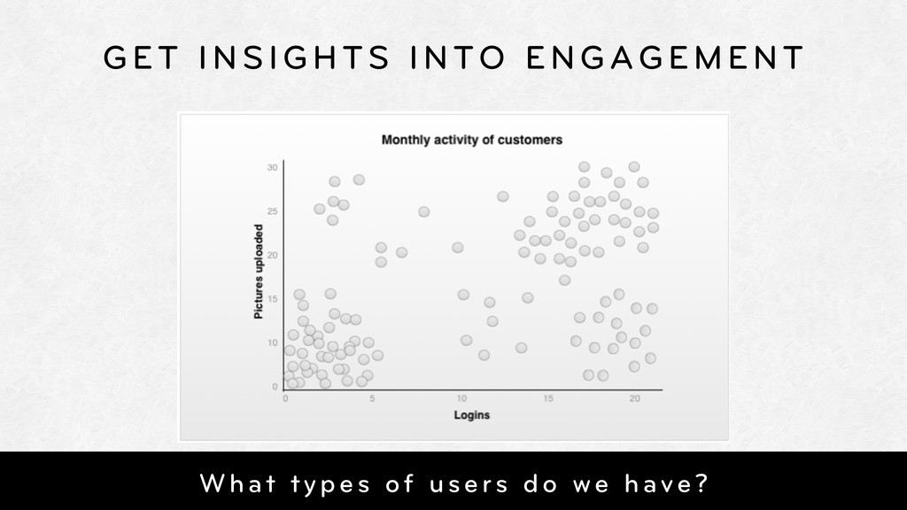 GET INSIGHTS INTO ENGAGEMENT What types of user...