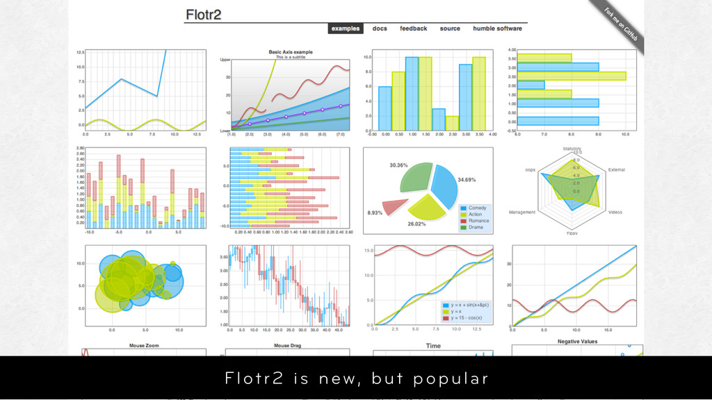 Flotr2 is new, but popular