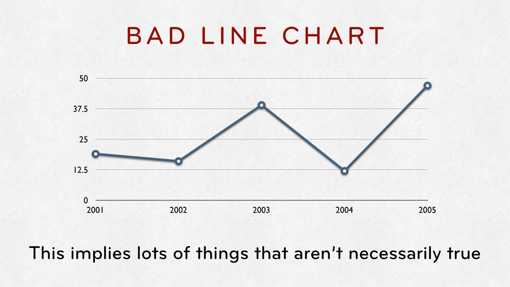 BAD LINE CHART 0 12.5 25 37.5 50 2001 2002 2003...