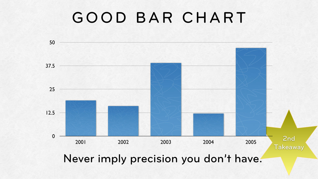 GOOD BAR CHART Never imply precision you don't ...