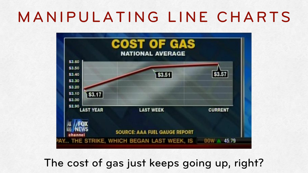 MANIPULATING LINE CHARTS The cost of gas just k...