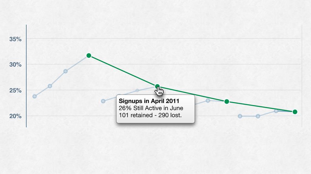 35% 30% 25% 20% Signups in April 2011 26% Still...