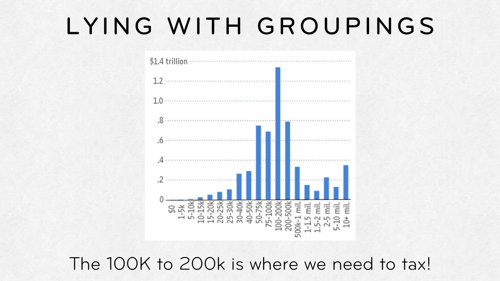 LYING WITH GROUPINGS The 100K to 200k is where ...