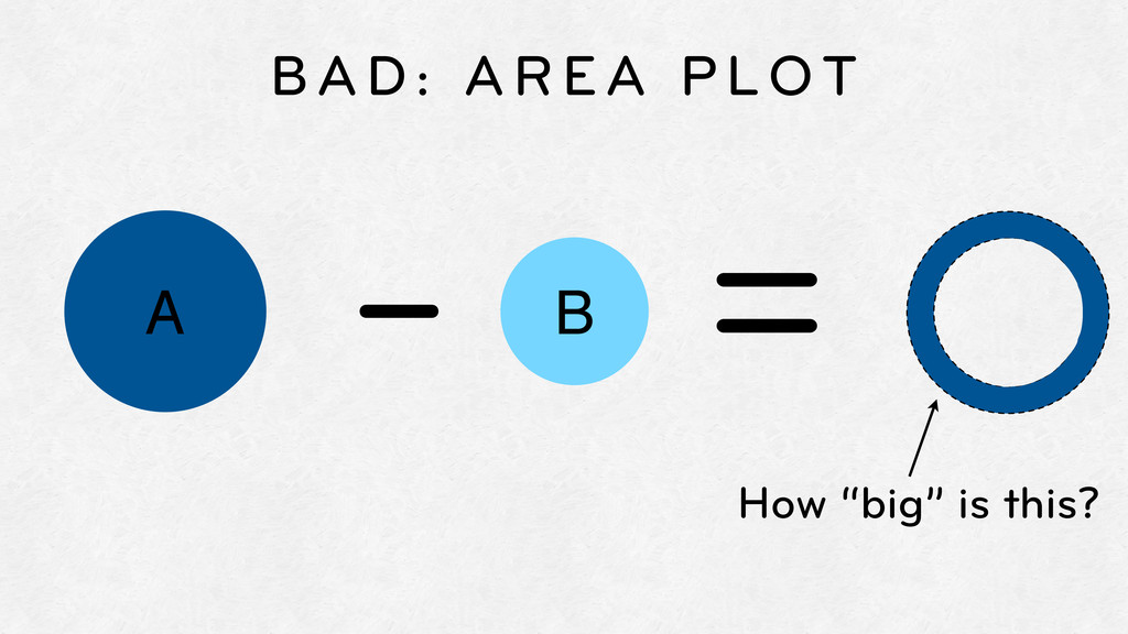 "BAD: AREA PLOT A B - = How ""big"" is this?"