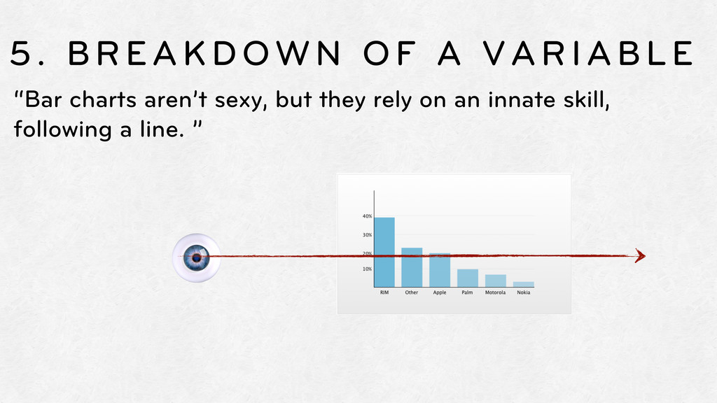 "5. BREAKDOWN OF A VARIABLE ""Bar charts aren't s..."