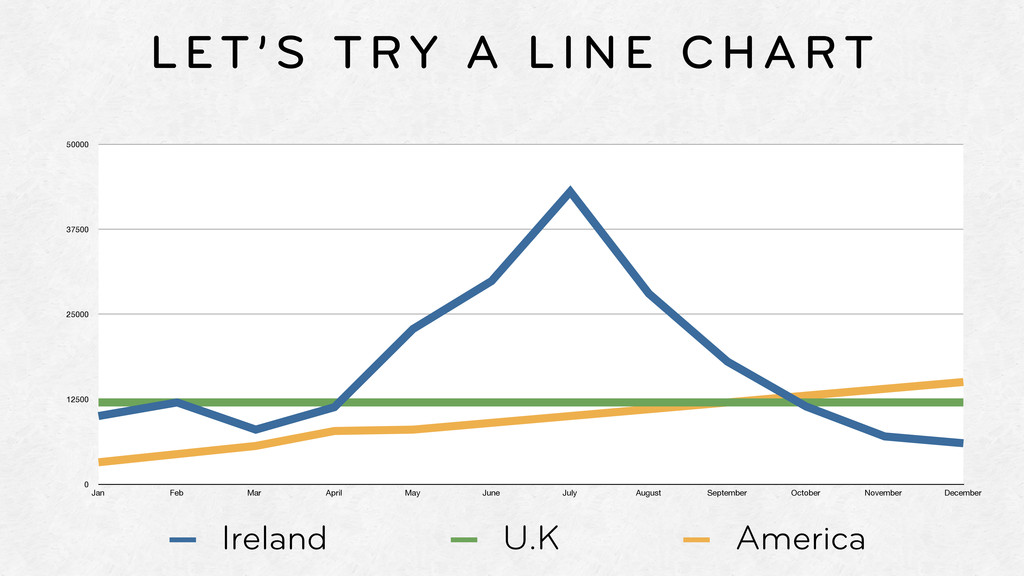 LET'S TRY A LINE CHART 0 12500 25000 37500 5000...