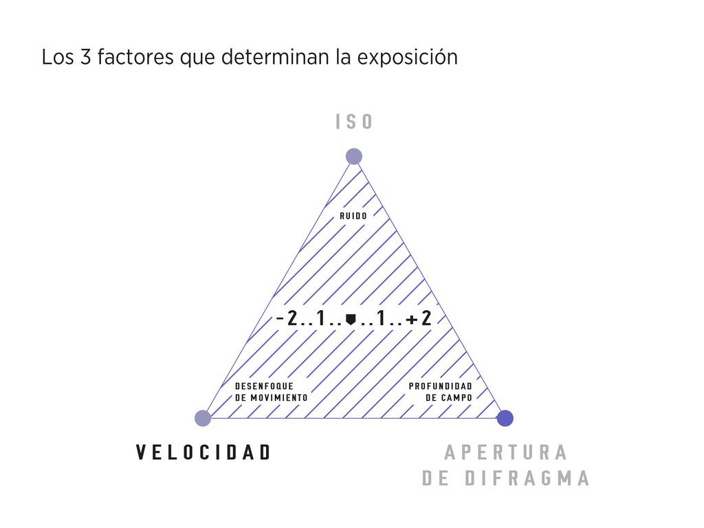 I S O Los 3 factores que determinan la exposici...