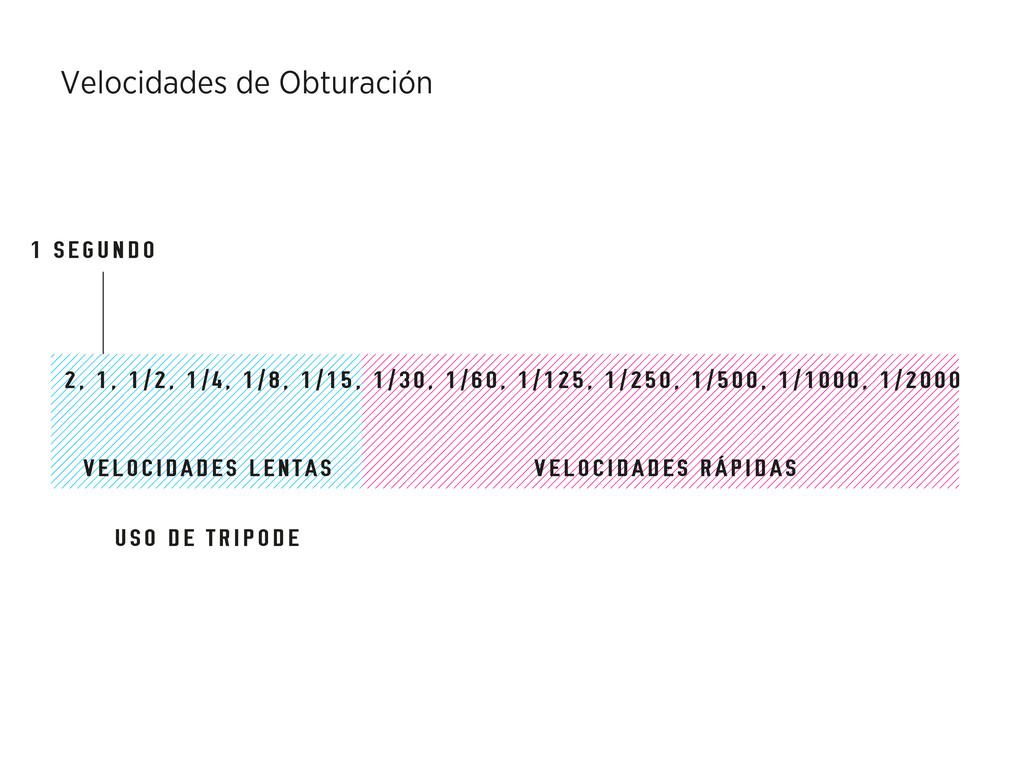 Velocidades de Obturación 2, 1, 1/2, 1/4, 1/8, ...