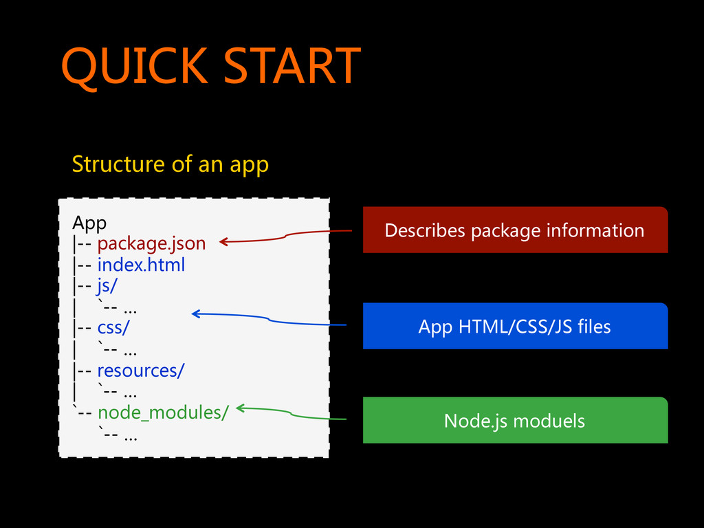 QUICK  START   Structure  of  an  app   A...