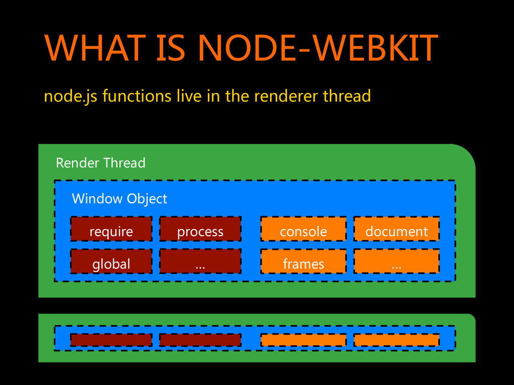 WHAT  IS  NODE-WEBKIT   node.js  functions ...