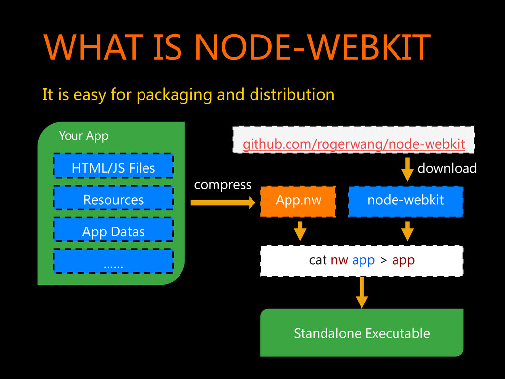 WHAT  IS  NODE-WEBKIT   It  is  easy  for...