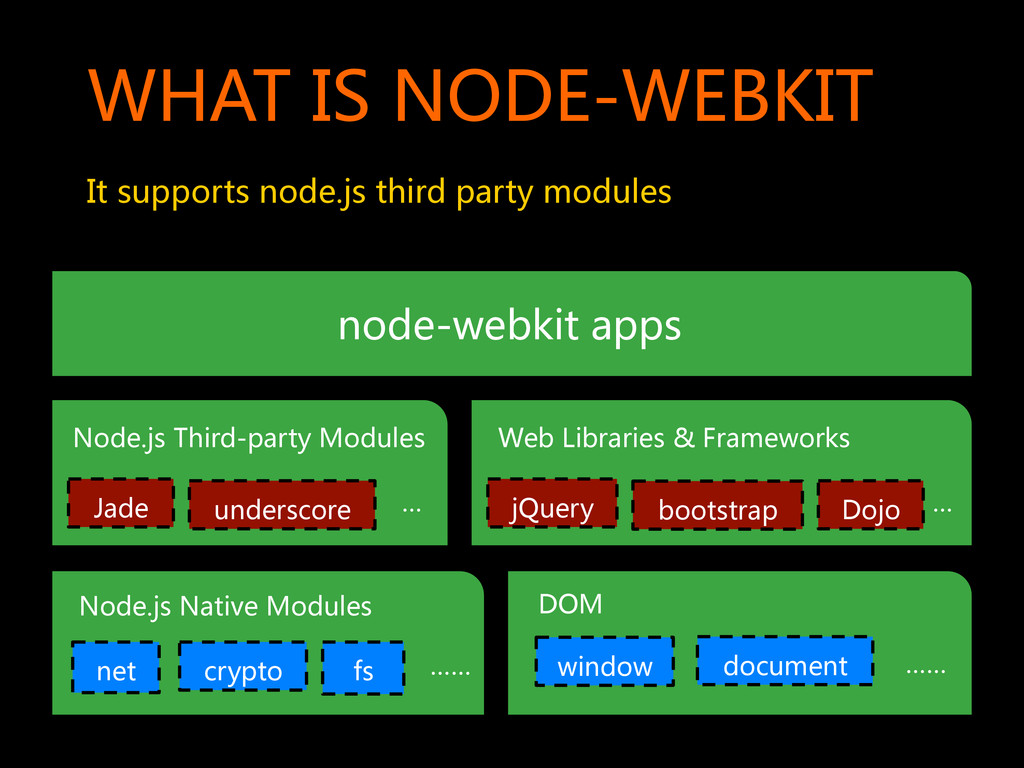 WHAT IS NODE-WEBKIT  It supports node...