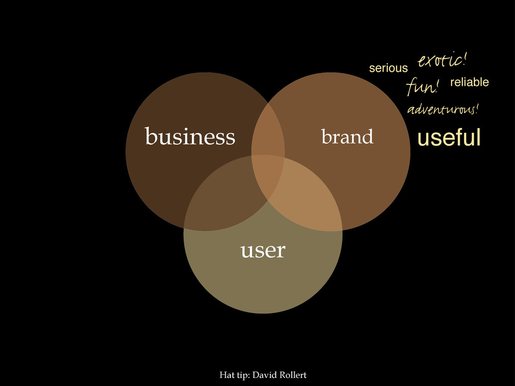 user brand business Hat tip: David Rollert fun!...