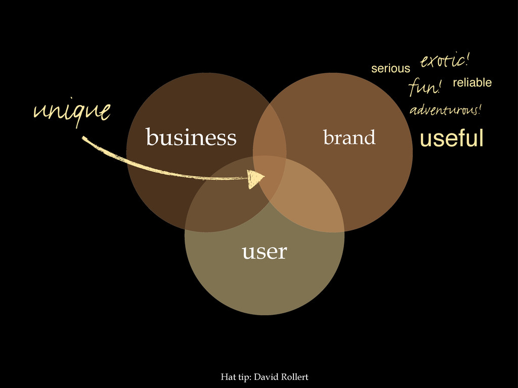 user brand business unique Hat tip: David Rolle...