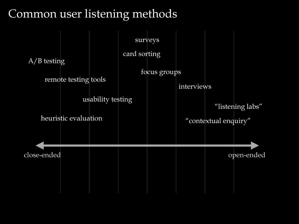 Common user listening methods open-ended close-...