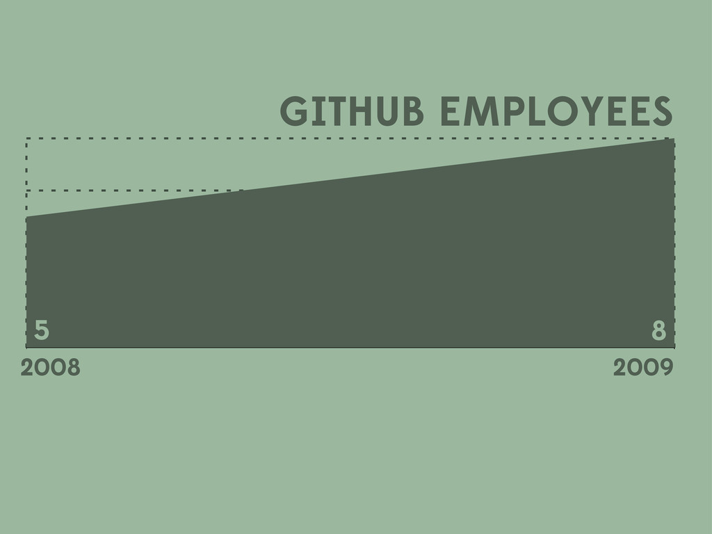 GITHUB EMPLOYEES 5 8 2009 2008