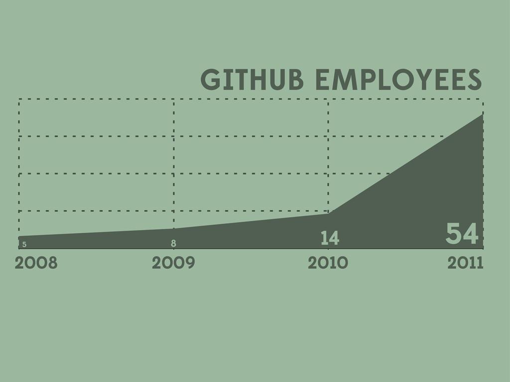 GITHUB EMPLOYEES 2009 2010 2011 5 8 14 54 2008