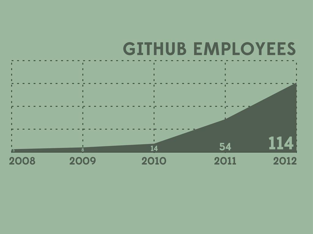 GITHUB EMPLOYEES 2008 2009 2010 2011 2012 5 8 1...