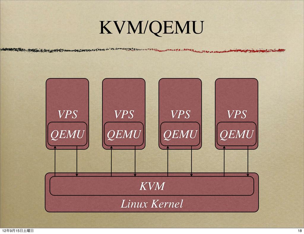 KVM/QEMU Linux Kernel KVM VPS QEMU VPS QEMU VPS...