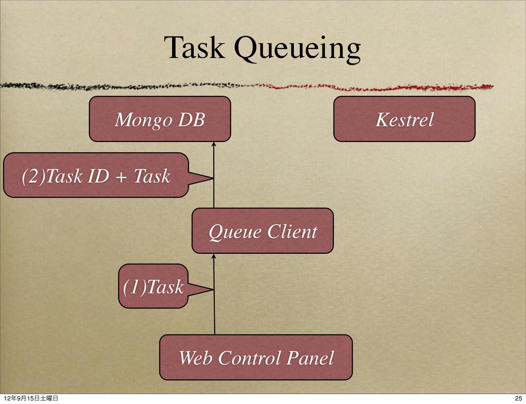 Task Queueing Queue Client Web Control Panel Mo...