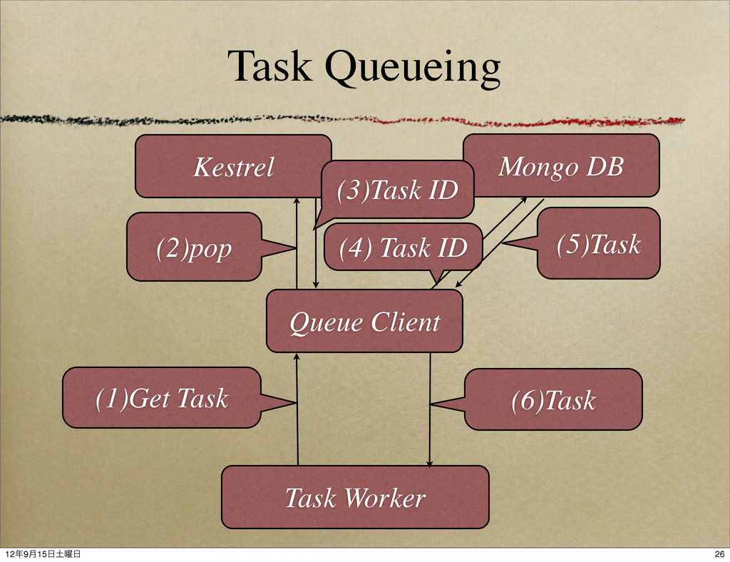 Task Queueing Queue Client Task Worker Mongo DB...