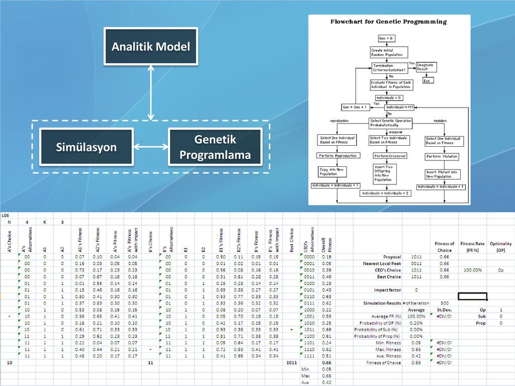 Analitik Model Simülasyon Genetik Programlama
