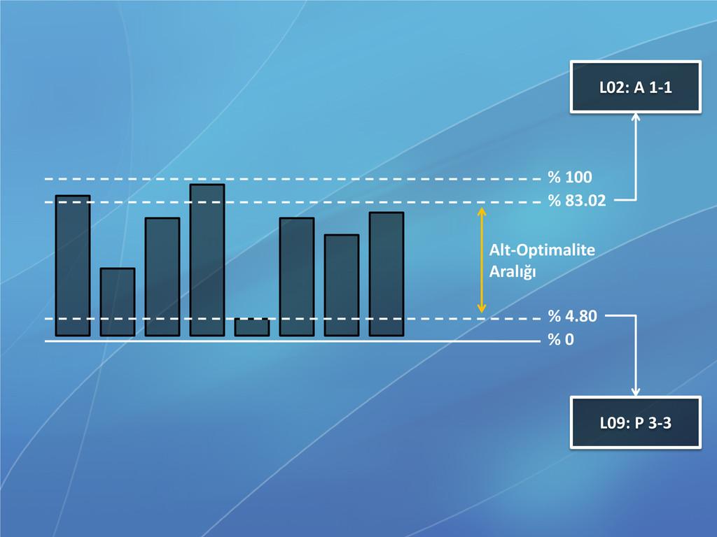 % 100 % 0 % 83.02 L02: A 1-1 Alt-Optimalite Ara...