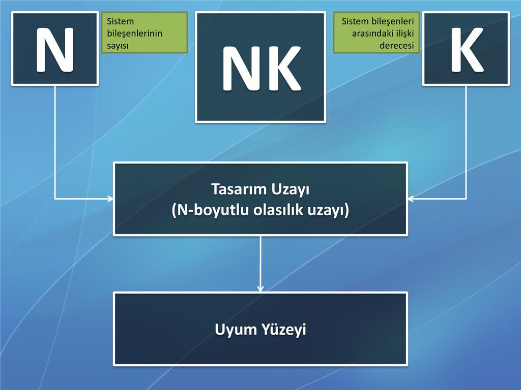 N K Sistem bileşenleri arasındaki ilişki derece...