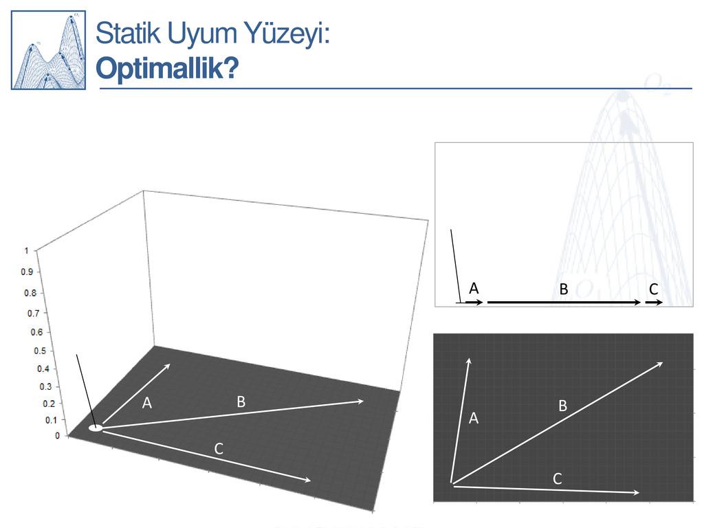 Statik Uyum Yüzeyi: Optimallik? A B C A B C A B...