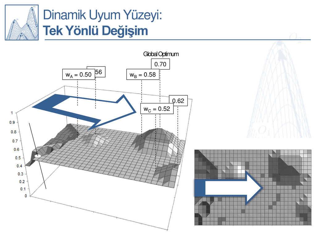 0.56 Dinamik Uyum Yüzeyi: Tek Yönlü Değişim wA ...