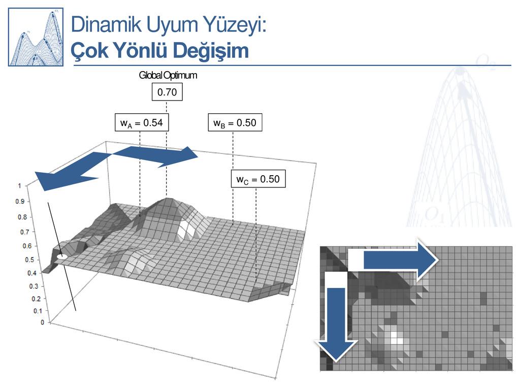 Dinamik Uyum Yüzeyi: Çok Yönlü Değişim wC = 0.5...
