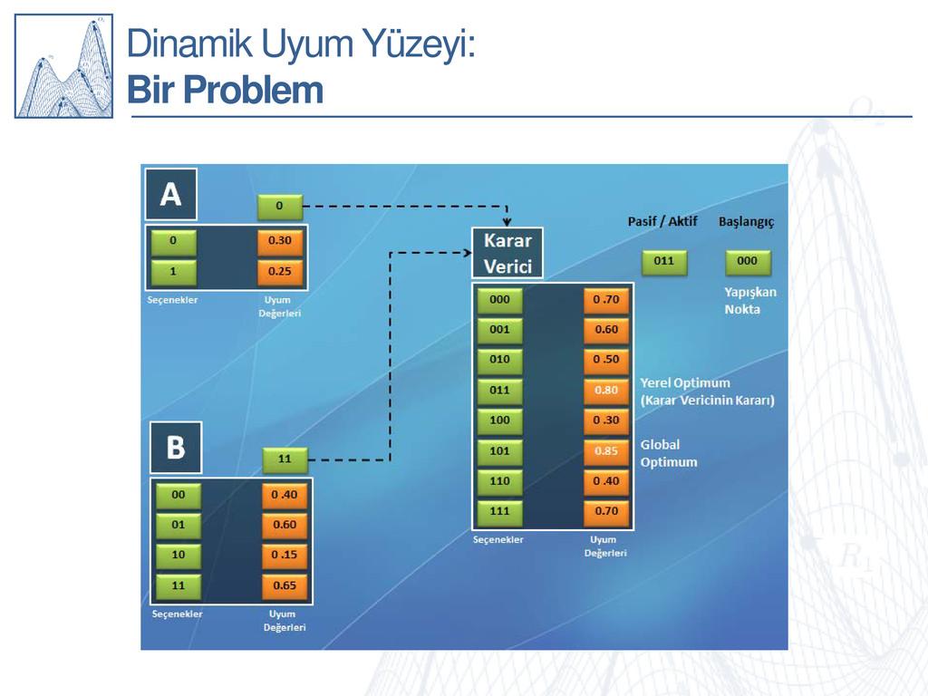 Dinamik Uyum Yüzeyi: Bir Problem