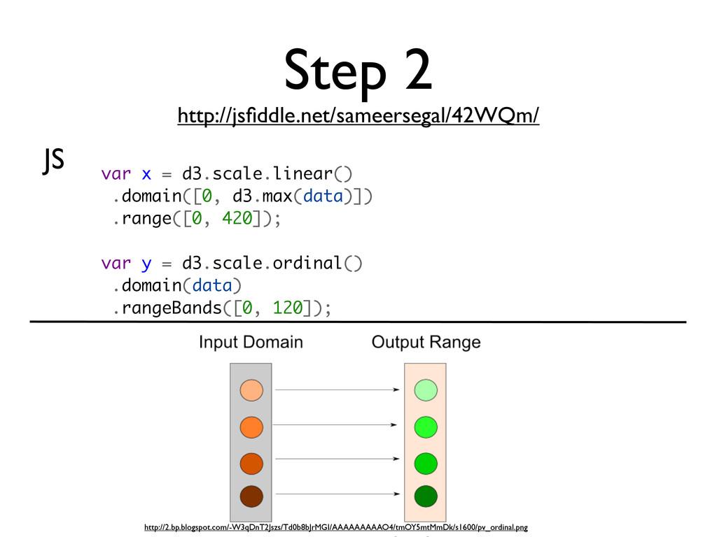 Step 2 http://jsfiddle.net/sameersegal/42WQm/ JS...