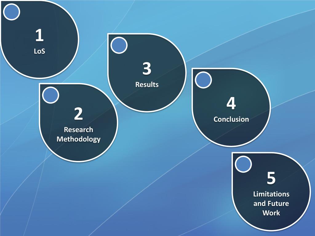 1 LoS 2 Research Methodology 3 Results 4 Conclu...