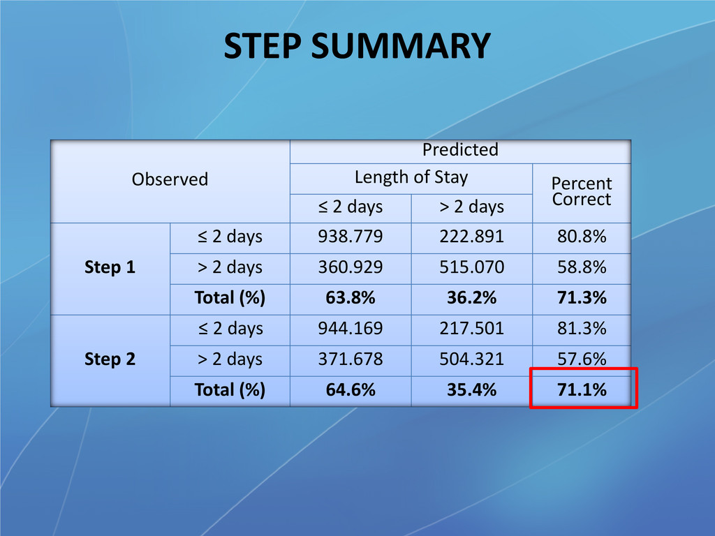 STEP SUMMARY Observed Predicted Length of Stay ...