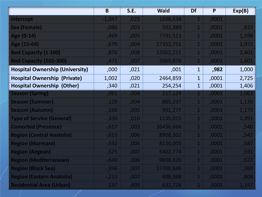 B S.E. Wald Df P Exp(B) Intercept -1,047 ,025 1...