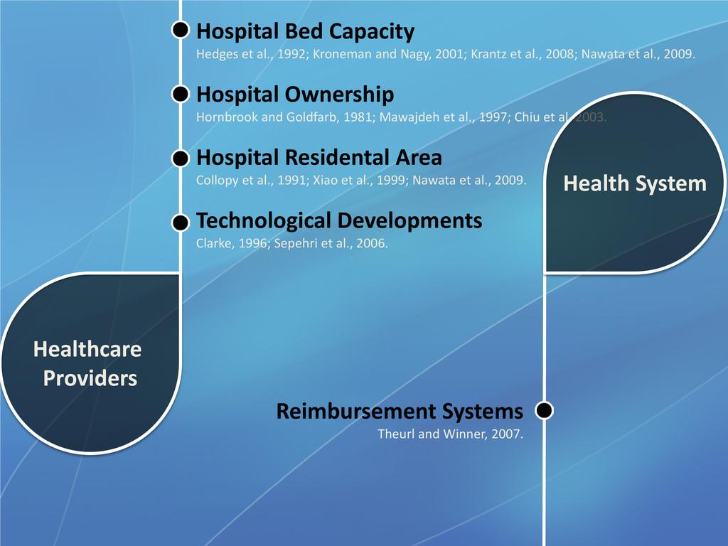 Hospital Bed Capacity Hedges et al., 1992; Kron...